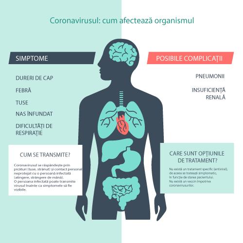 Ce simptome are coronavirusul si care sunt complicatiile posibile